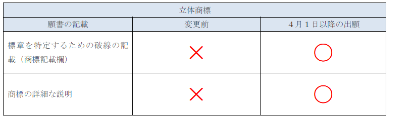 願書の記載方法の変更点と変更時期