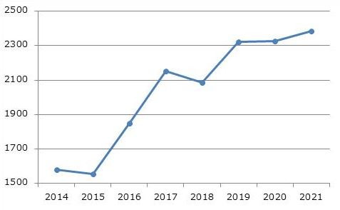 Number of Applications Represented by RYUKA per year